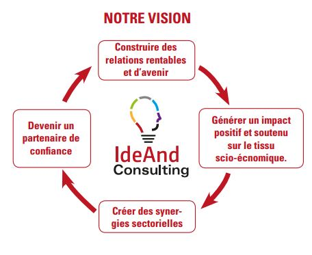 IdeAnd Vision